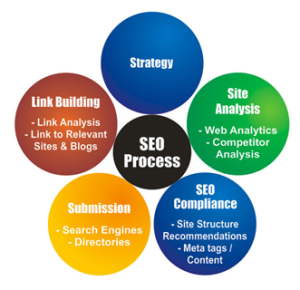 SEO Blog Internet Marketing